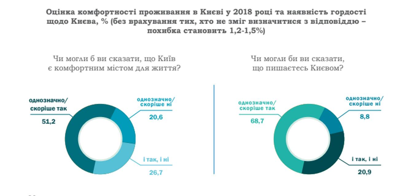 Киев доволен Кличко. Говорят опросы….мэрии - ФОТО - фото 186350