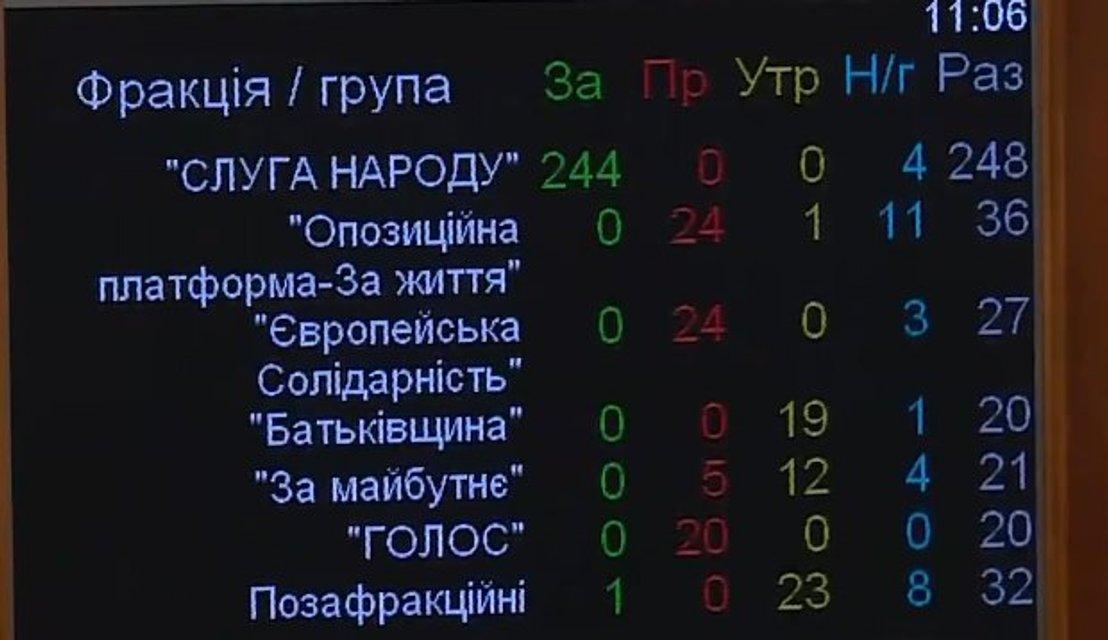 Рада приняла 'импичмент Зеленского'. Как уволить президента? - фото 187427
