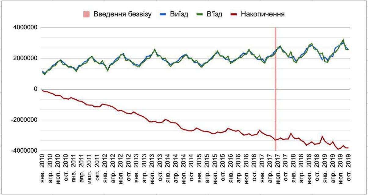 Украину покинули 4 млн человек – Дубилет - фото 192984