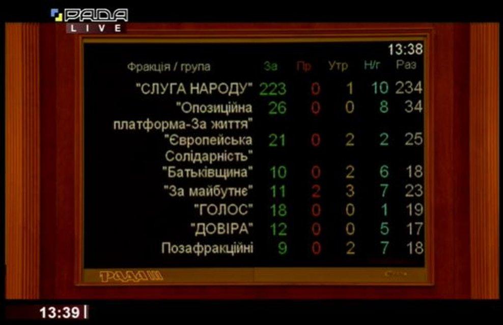 Рада приняла новый Избирательный кодекс. Что изменится? - фото 193092