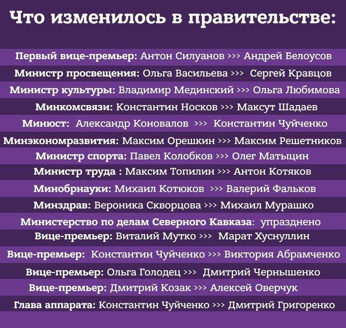 Лавров и Шойгу остаются: В России сформировали новое правительство - фото 194661