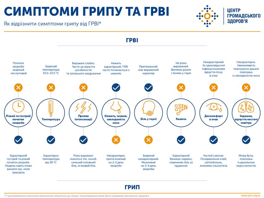 В Украине от гриппа умерли 11 человек. Раскрыты детали - фото 194703
