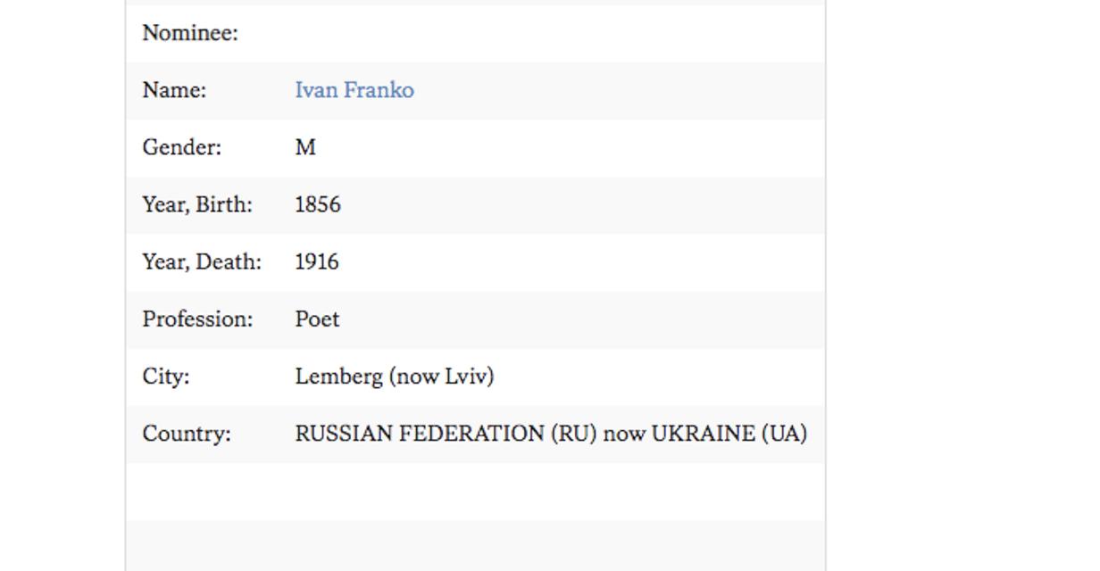 Иван Франко стал 'русским': Нобелевский комитет вляпался в дикий  скандал - фото 195030