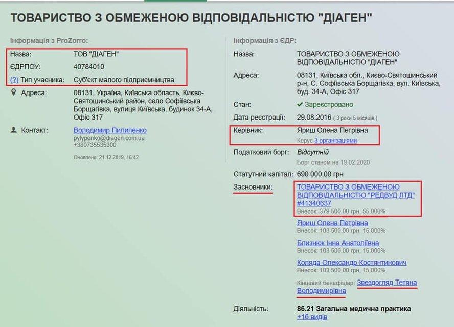 Замглавы СНБО протащил закупку непроверенных российских тестов на коронавирус (ФОТО) - фото 196421