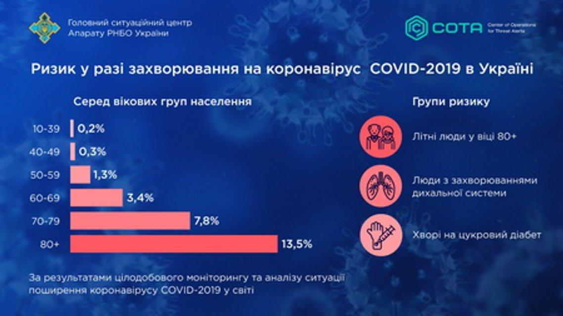 Им угрожает коронавирус: В СНБО назвали потенциальных жертв - фото 196448