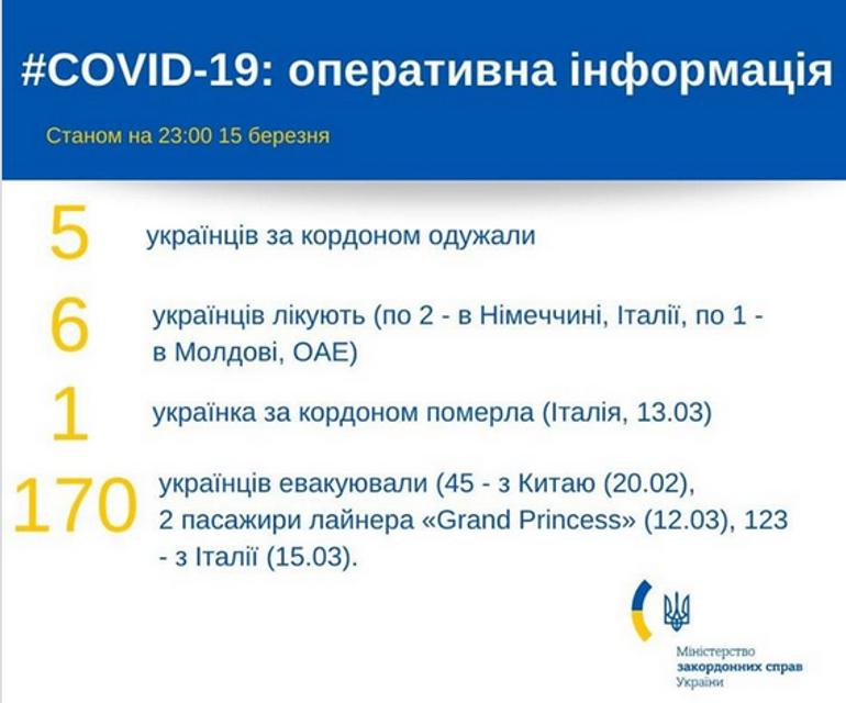 МИД назвал количество украинцев, больных коронавирусом - фото 197287