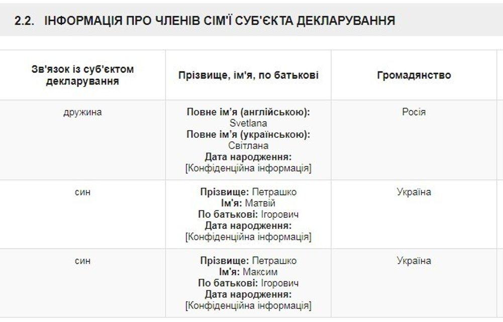 Нищий помощник российских олигархов: новый министр экономики вообще ничем не владеет - фото 197408