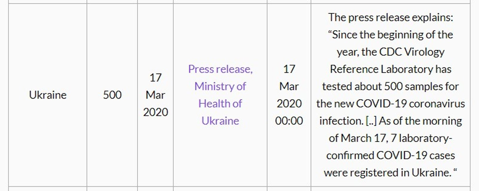 Украина занимает последнее место по количеству тестов на коронавирус - фото 197517