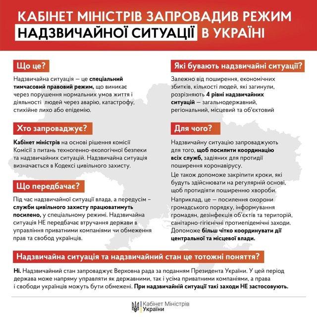 Кабмин продлил карантин и ввел режим ЧС в Украине: Что изменится? - фото 197744