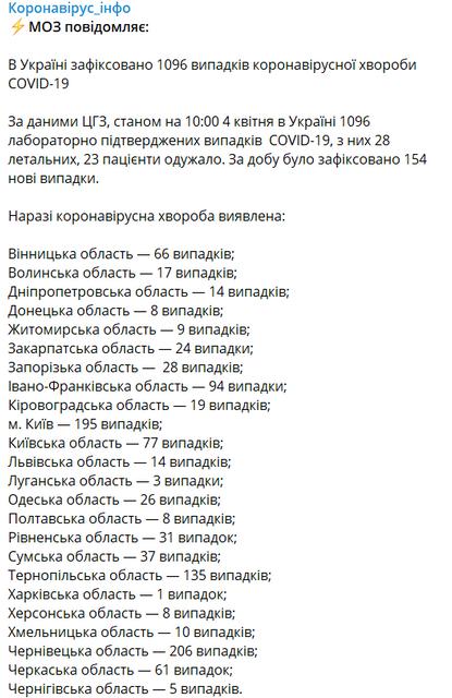 СOVID-19 расползся по стране, за сутки слегли десятки украинцев - фото 198205