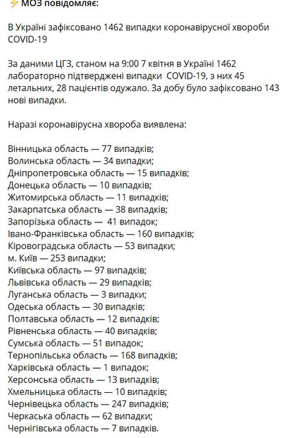 СOVID-19 в Украине: Число зараженных приближается к 1,5 тыс - фото 198322