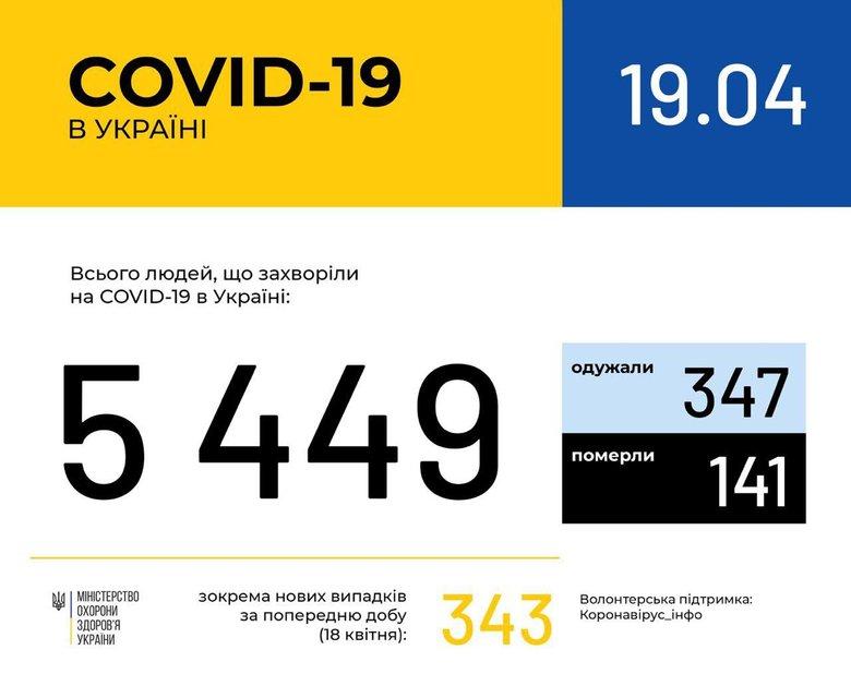 Коронавирус в Украине: Уже 5449  заразившихся - фото 198875