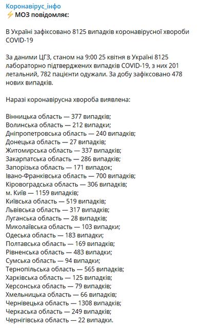 COVID-19 подкосил больше 8 тыс украинцев - МОЗУ - фото 199168
