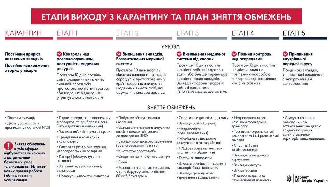 Ослабление карантина: Шмыгаль озвучил будущие правила поведения украинцев - фото 199176