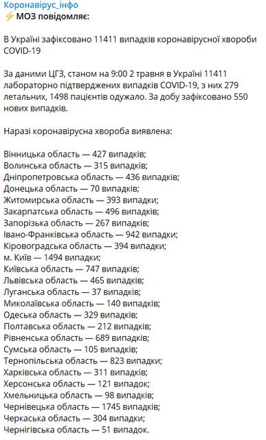 COVID-19 продолжил наступление в Украине, данные МОЗУ не обнадеживают - фото 199482