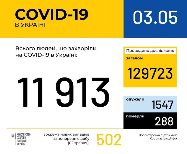 Плато Ляшко продолжается: коронавирус снова 'равномерно распространяется' по Украине - фото 199503