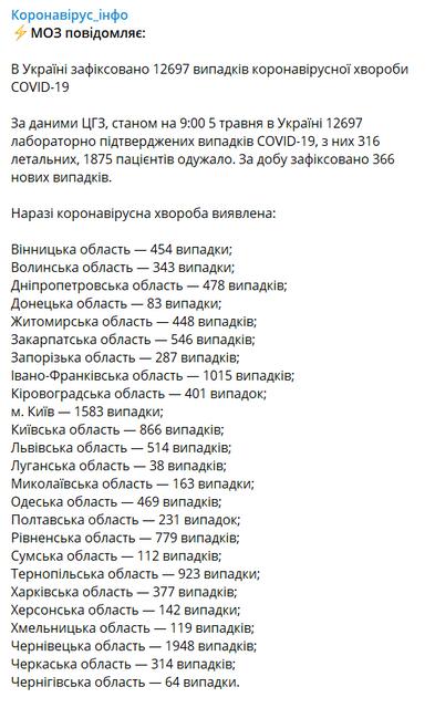 Пандемия COVID-19 в Украине пошла на спад – МОЗУ - фото 199593