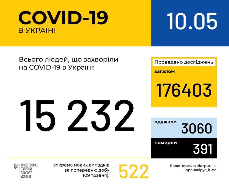 Коронавирус распространяется по Украине: официально подтвердили 522 случая за сутки - фото 199843