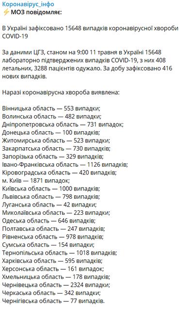 COVID-19 в Украине: Количество зараженных пошло на спад - фото 199874