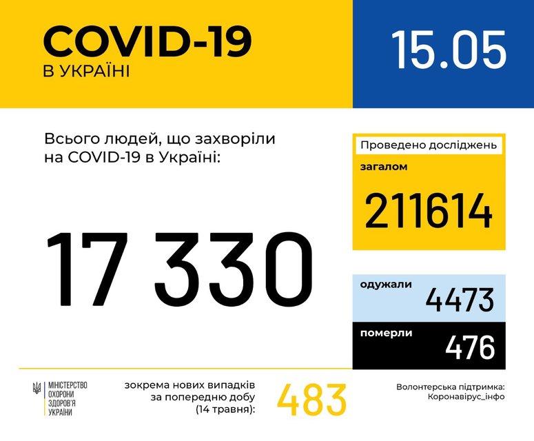 В Украине за сутки от коронавируса умерли 20 человек - фото 200060