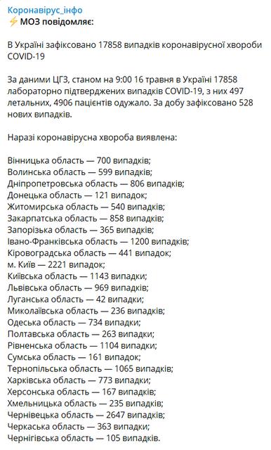 COVID-19 подкосил более полтысячи украинцев за сутки – МОЗУ - фото 200088