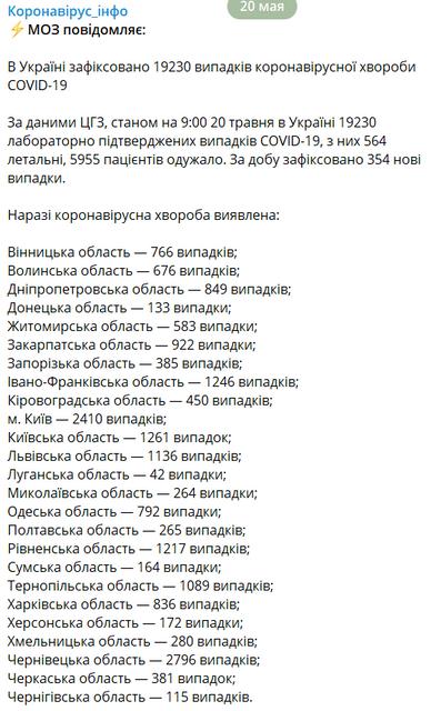 СOVID-19 в Украине: Волна пандемии  резко поползла вверх - фото 200252