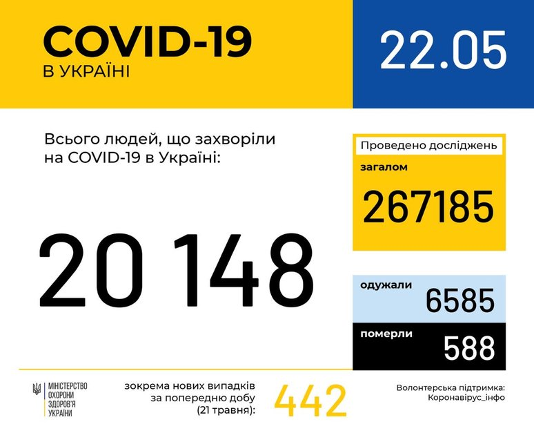 Количество зараженных коронавирусом перевалило за 20 тысяч - фото 200388
