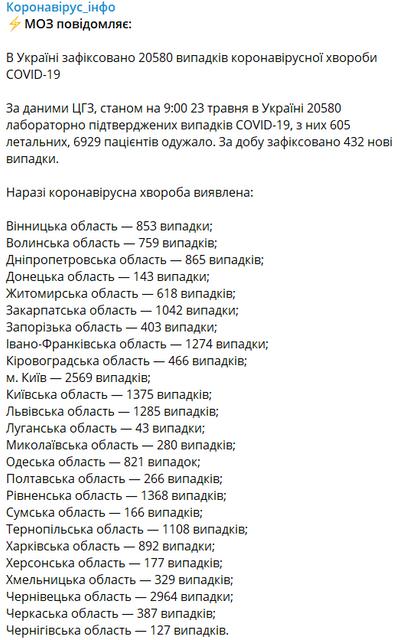COVID-19 в Украине: За сутки вирус скосил жизни 17 человек - фото 200418