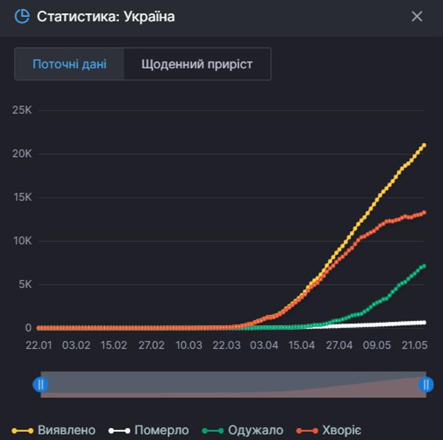 Коронавирус быстро распространяется по Украине - фото 200455