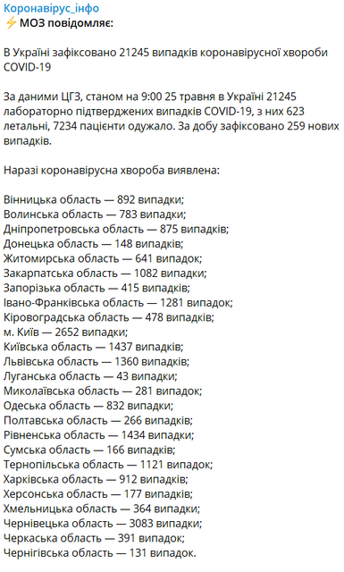 COVID-19 не отступает, счет в Украине перевалил за 21 тыс - фото 200495