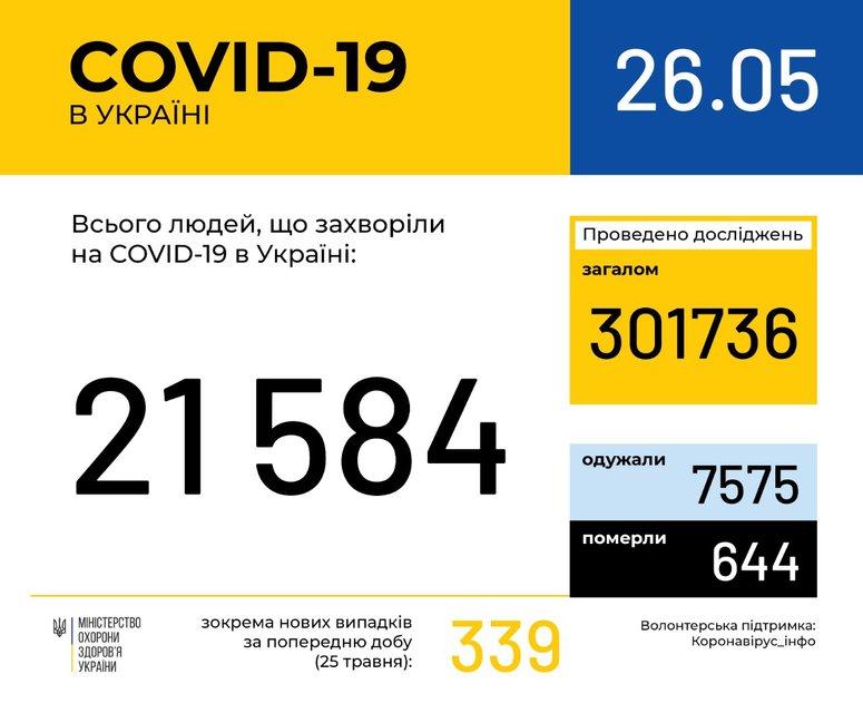 За сутки от коронавируса умерли больше 20 украинцев - фото 200543