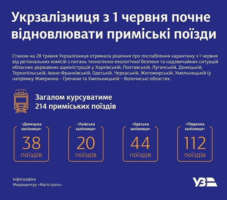 Укрзализныця восстановит движение электричек в Украине, но не везде - фото 200709