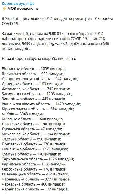 COVID-19 в Украине: Счет зараженных перевалил за 24 тысячи - фото 200827
