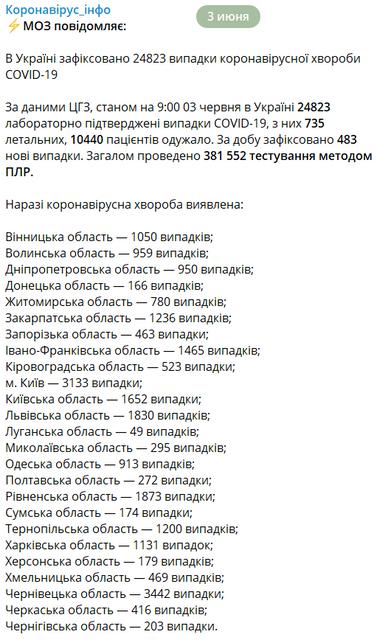 За сутки  COVID-19 подхватили почти  полтысячи украинцев – МОЗУ - фото 200939