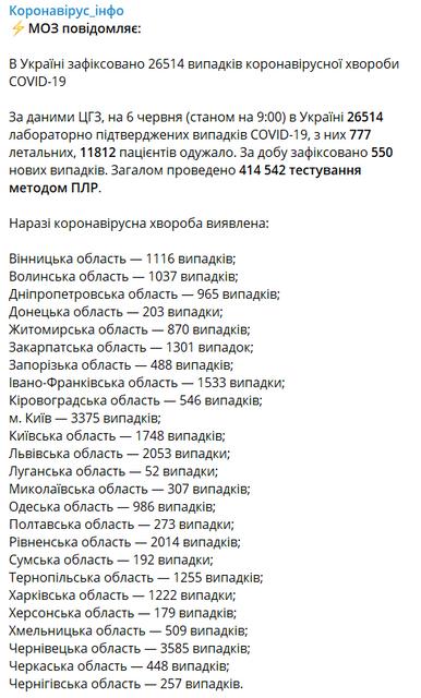 COVID-19 продолжил наступление в Украине, жертв все больше - фото 201099