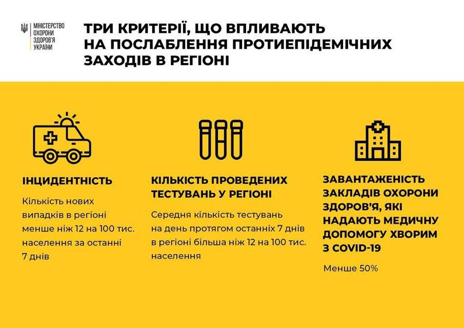 В двух областях Украины ужесточили карантин: Раскрыты детали - фото 201120