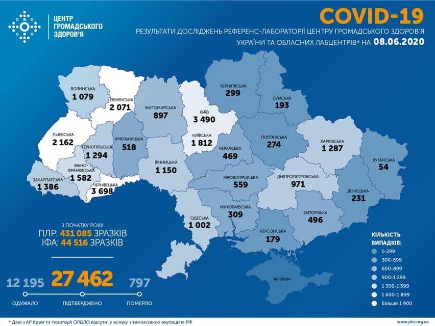 COVID-19 в Украине: МОЗ озвучил неутешительную статистику — фото 201142