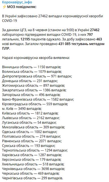 COVID-19 в Украине: МОЗ озвучил неутешительную статистику — фото 201143