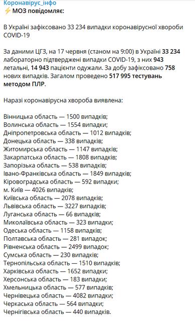 Страшный антирекорд:  COVID-19 перепрыгнул очередную планку в Украине - фото 201529