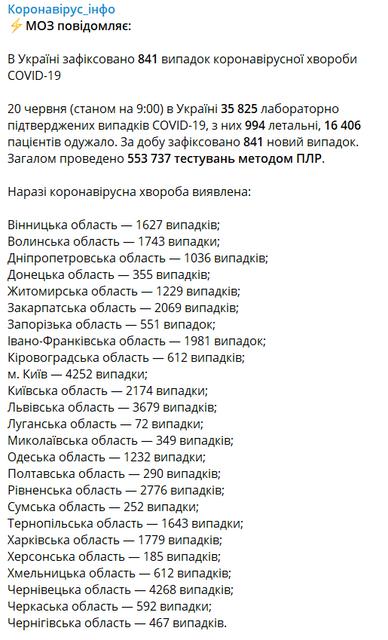 COVID-19 в Украине: Счет новых зараженных пошел на убыль, но радоваться рано - фото 201688
