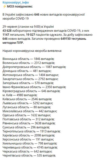 COVID-19 в Украине: МОЗ обновил неутешительную статистику - фото 202061