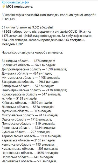 COVID-19 в Украине: МОЗ обновил  статистику заболеваемости - фото 202137