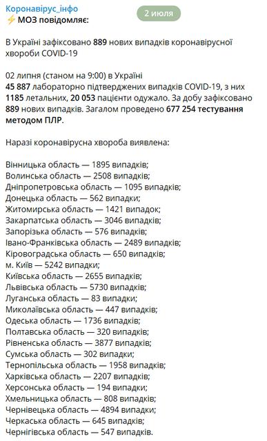 В Украине резко подскочило количество зараженных COVID-19 - фото 202192