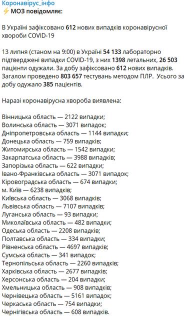 МОЗ обновил статистику по COVID-19  в Украине - фото 202661