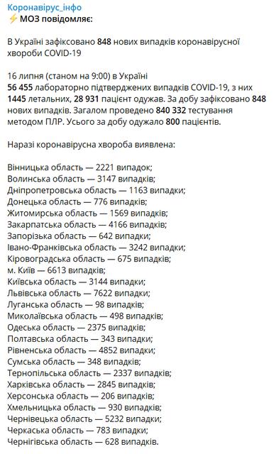 COVID-19 продолжил  наступление в Украине  -  печальная статистика МОЗ - фото 202802