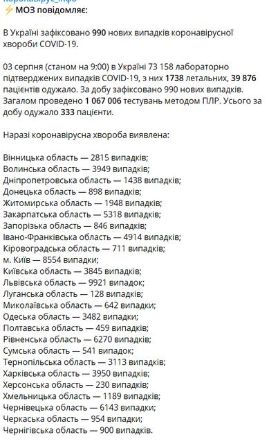 МОЗ обновил статистику по COVID-19 в Украине: Что изменилось? - фото 203500