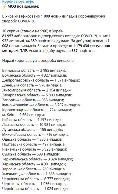 МОЗ обновил статистику заболеваемости   COVID-19  в Украине - фото 203789