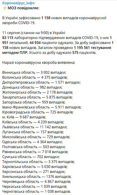 СOVID-19 продолжил наступать в Украине, зараженных все больше - фото 203844