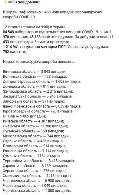 МОЗ обновил  статистику заболеваемости COVID-19 в Украине - фото 203922