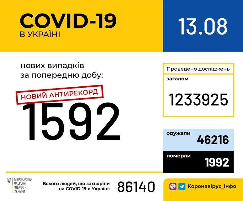 Украина побила очередной антирекорд по COVID-19 - фото 203973